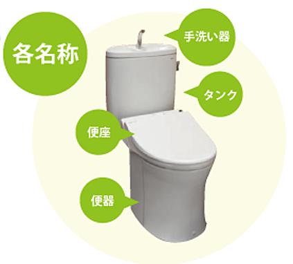 トイレの各部名称