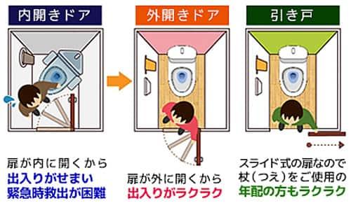 ドアの開き方種類