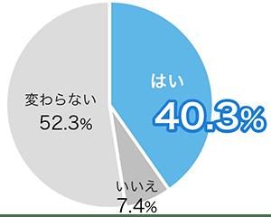 グラフ02