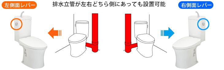排水立管が左右どちらに合っても設置可能