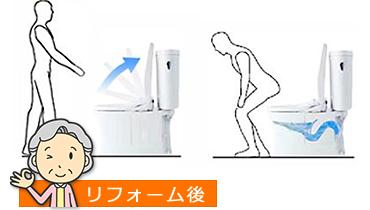 洋式便器+自動洗浄で負担を大幅減