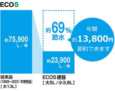 ECO5で節水
