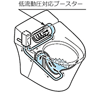 低流動圧対応ブースター