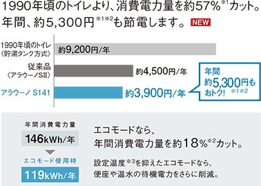 エコモードの年間消費電力量