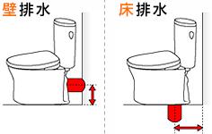 設置可能な排水タイプと排水芯