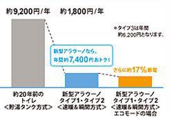 アラウーノL150の節電機能