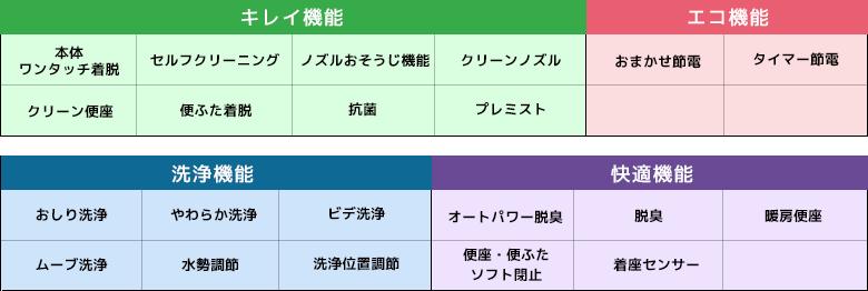 SBの機能一覧表