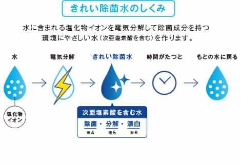 きれい除菌水の説明